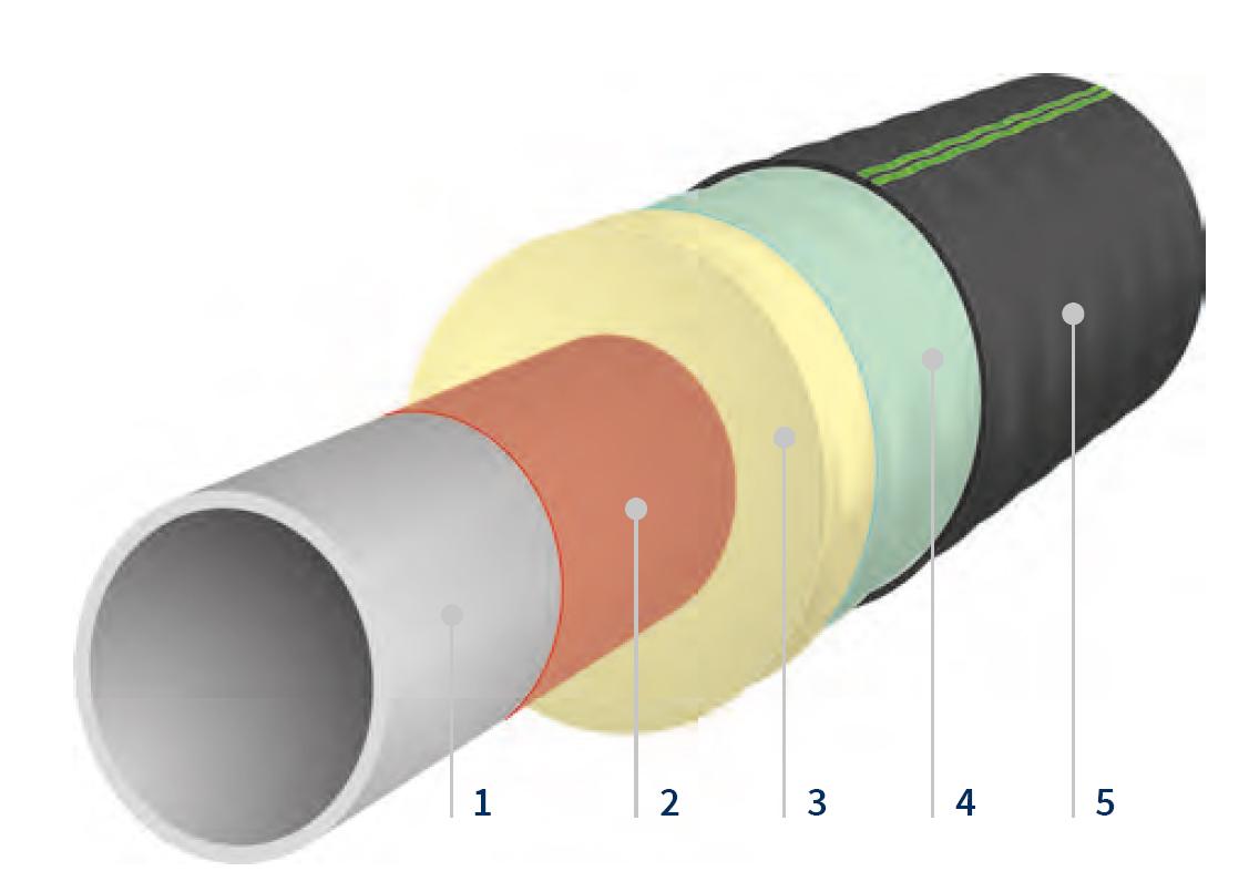 1 Warmwasserleitung Fernwärmeleitung Kombirohr 1 Zirkulations 2 Heizungsrohre